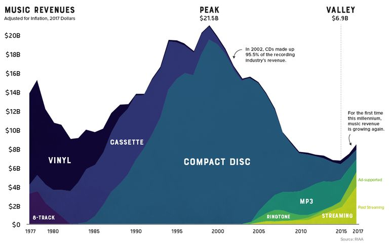 Graph showing music industry revenue over time