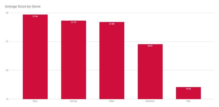Average score by genre